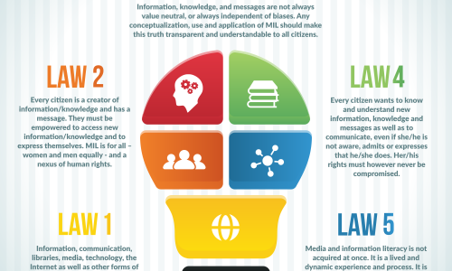 STRUMENTI: @UN Five Laws of Media and Information Literacy